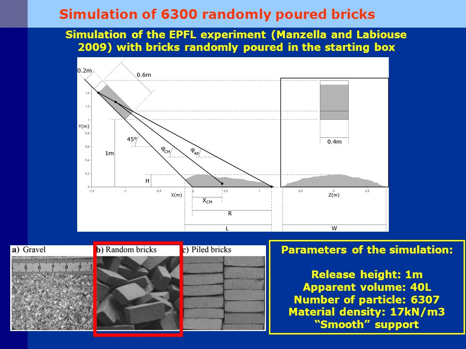 Results of the simulation: Simulation of 6300 randomly poured bricks