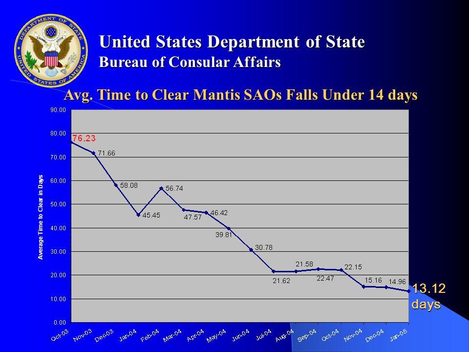 United States Department of State Bureau of Consular Affairs Avg.