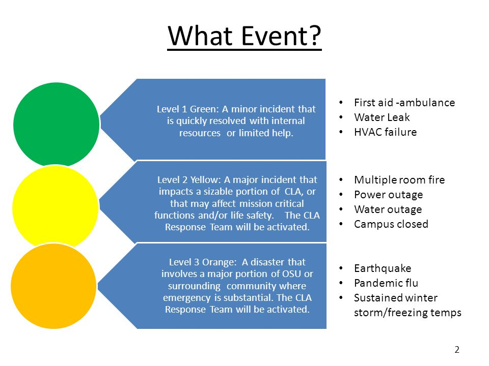 Level 1 Green: A minor incident that is quickly resolved with internal resources or limited help. Level 2 Yellow: A major incident that impacts a siza