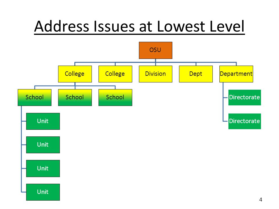 Address Issues at Lowest Level OSU College School Unit School CollegeDivisionDeptDepartment Directorate 4