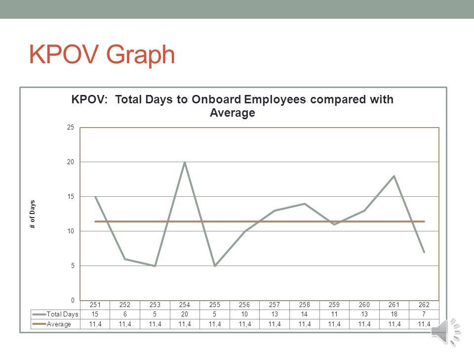 KPOV Graph