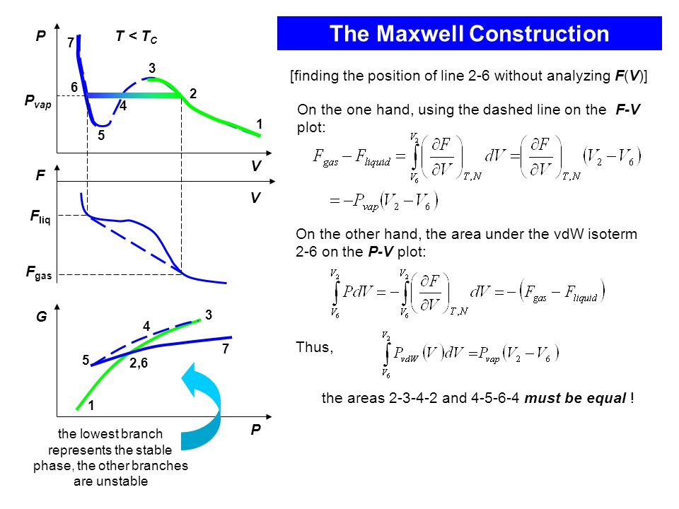 The Maxwell Construction G P 1 2,6 3 4 5 7 the areas 2-3-4-2 and 4-5-6-4 must be equal .