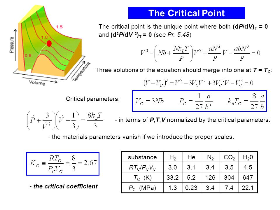 The Critical Point - the critical coefficient substanceH2H2 HeN2N2 CO 2 H20H20 RT C /P C V C 3.03.13.43.54.5 T C (K)33.25.2126304647 P C (MPa)1.30.233.47.422.1 The critical point is the unique point where both (dP/dV) T = 0 and (d 2 P/dV 2 ) T = 0 (see Pr.
