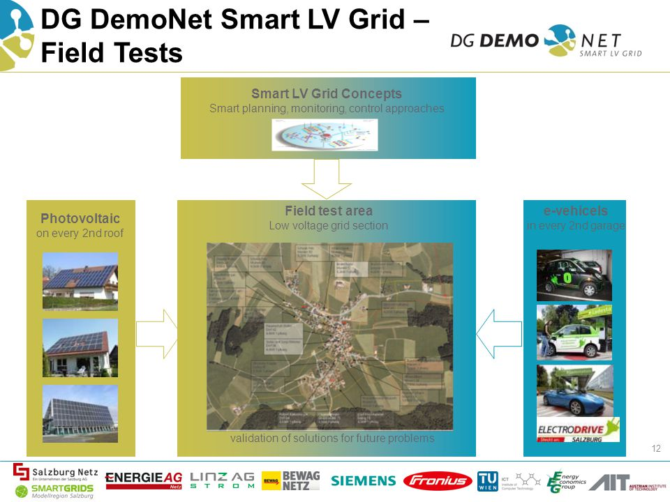 DG DemoNet Smart LV Grid – Field Tests 12 Field test area Low voltage grid section Photovoltaic on every 2nd roof e-vehicels in every 2nd garage validation of solutions for future problems Smart LV Grid Concepts Smart planning, monitoring, control approaches