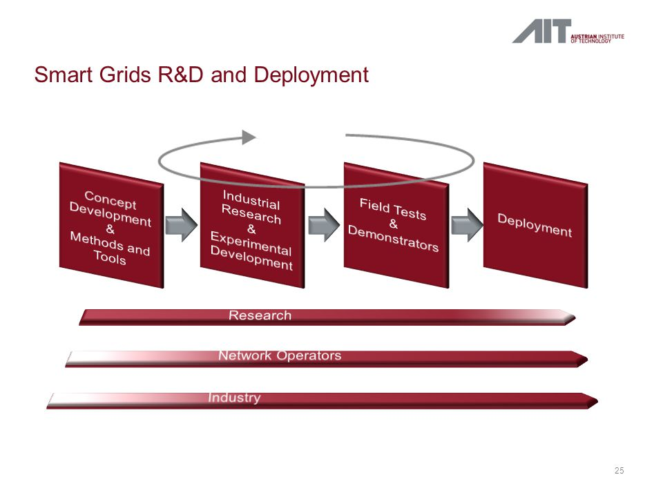 Smart Grids R&D and Deployment 25