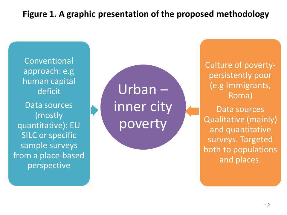 Figure 1. A graphic presentation of the proposed methodology 12 Urban – inner city poverty Conventional approach: e.g human capital deficit Data sourc