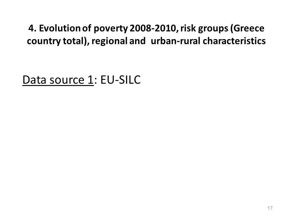 4. Evolution of poverty 2008-2010, risk groups (Greece country total), regional and urban-rural characteristics Data source 1: EU-SILC 17