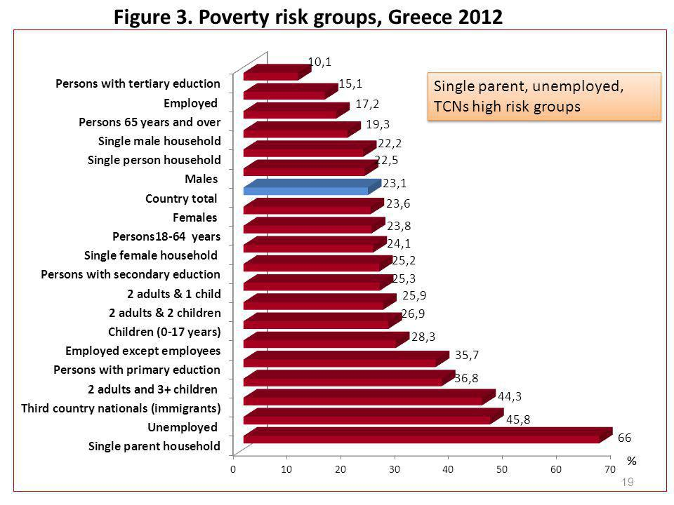Figure 3. Poverty risk groups, Greece 2012 19 Single parent, unemployed, TCNs high risk groups
