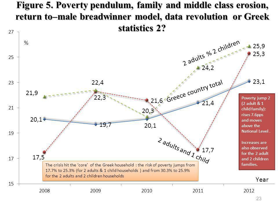23 Figure 5. Poverty pendulum, family and middle class erosion, return to–male breadwinner model, data revolution or Greek statistics 2?