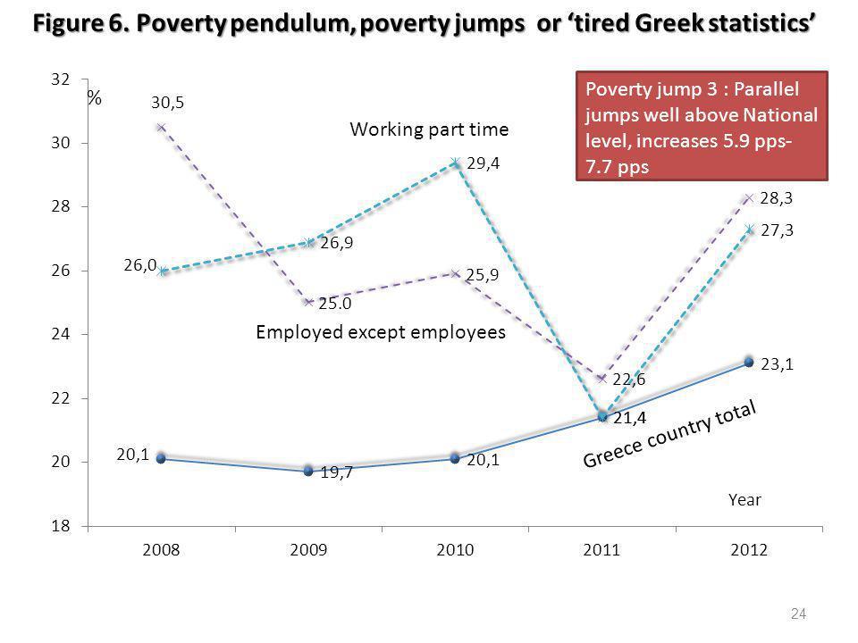 24 Figure 6. Poverty pendulum, poverty jumps or 'tired Greek statistics'