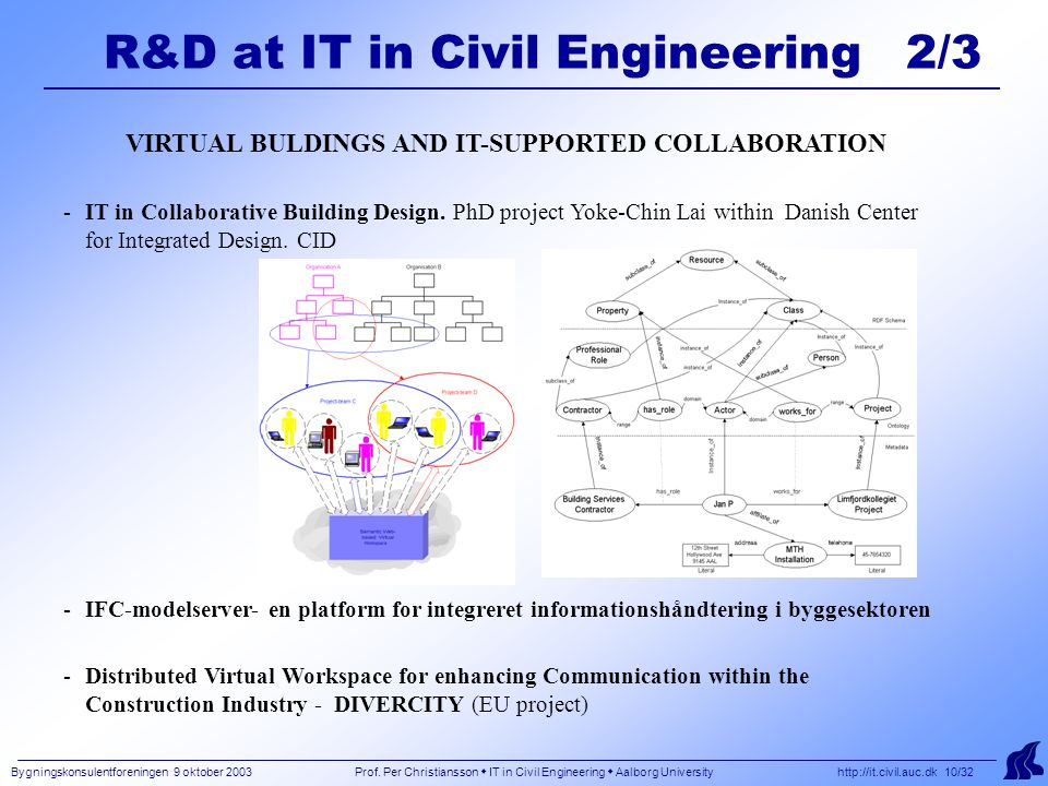 Bygningskonsulentforeningen 9 oktober 2003 Prof. Per Christiansson  IT in Civil Engineering  Aalborg University http://it.civil.auc.dk 10/32 R&D at