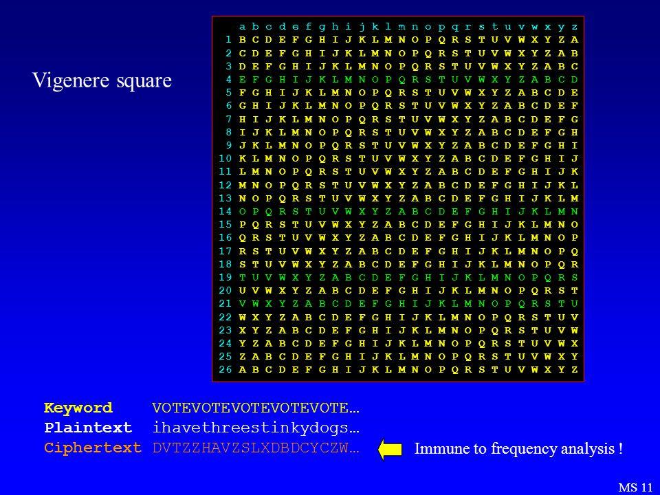 MS 11 Vigenere square a b c d e f g h i j k l m n o p q r s t u v w x y z 1 B C D E F G H I J K L M N O P Q R S T U V W X Y Z A 2 C D E F G H I J K L