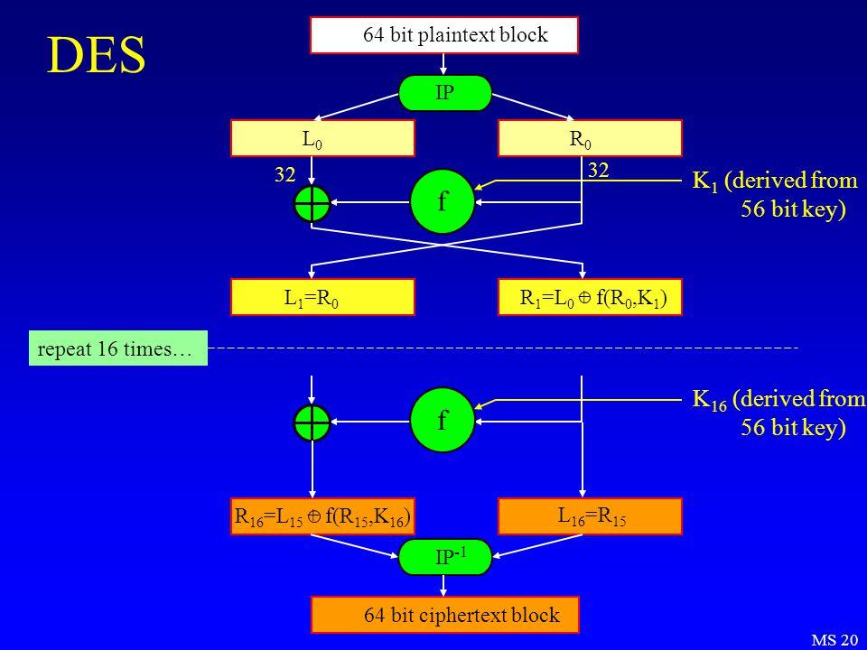 MS 20 DES 64 bit plaintext block IP L0L0 R0R0 L 1 =R 0 R 1 =L 0 + f(R 0,K 1 ) f K 1 (derived from 56 bit key) L 16 =R 15 f K 16 (derived from 56 bit key) IP -1 repeat 16 times… 64 bit ciphertext block R 16 =L 15 + f(R 15,K 16 ) 32