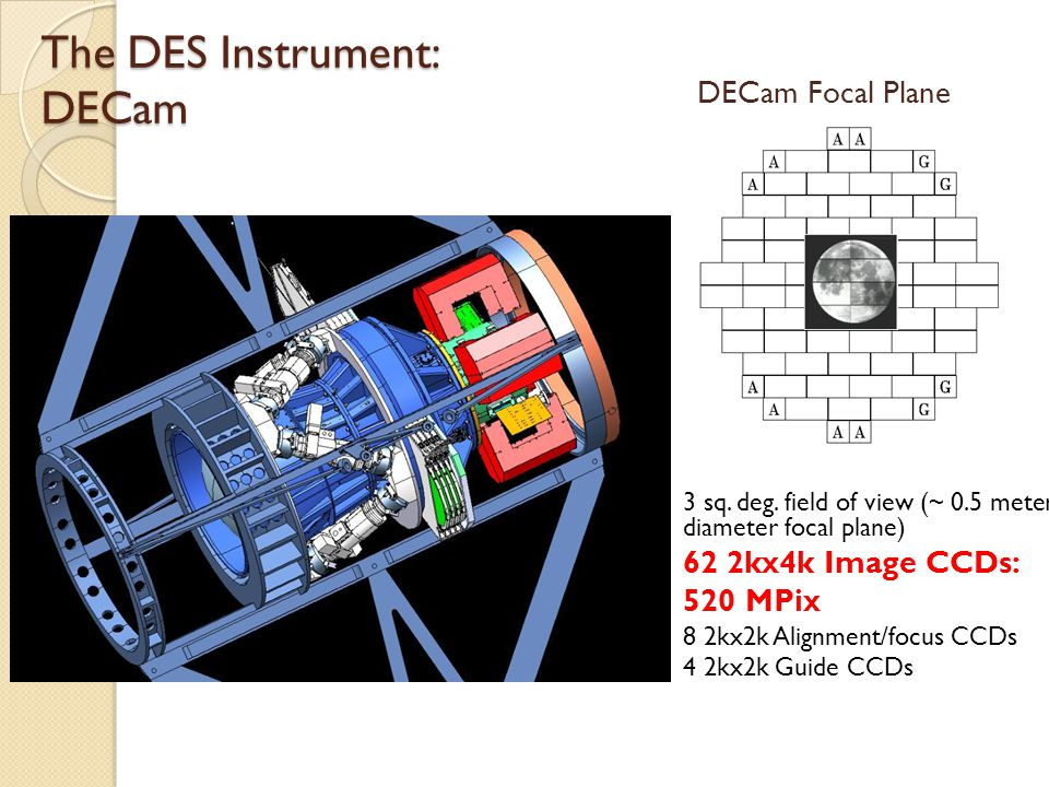 The DES Instrument: DECam DECam Focal Plane 3 sq. deg.