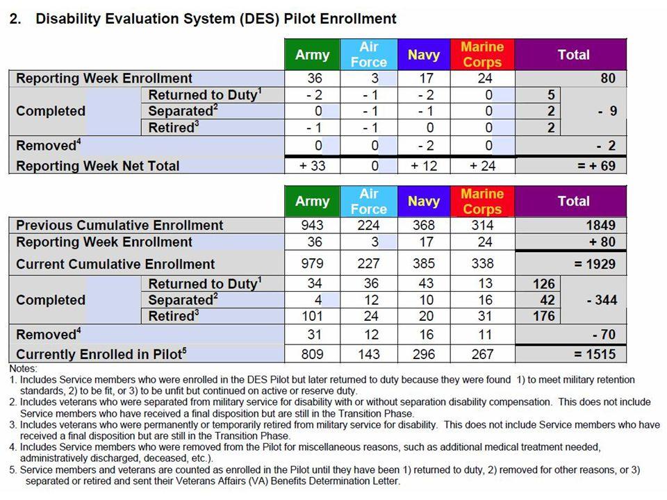 UNCLASSIFIED/FOUO DES Pilot Enrollment as of April 19, 2009