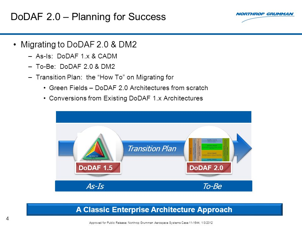 "DoDAF 2.0 – Planning for Success Migrating to DoDAF 2.0 & DM2 –As-Is: DoDAF 1.x & CADM –To-Be: DoDAF 2.0 & DM2 –Transition Plan: the ""How To"" on Migra"