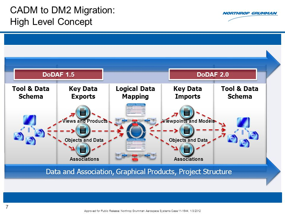 CADM to DM2 Migration: High Level Concept 7 Tool & Data Schema Key Data Exports Logical Data Mapping Key Data Imports Tool & Data Schema Data and Asso