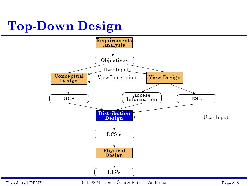 Distributed DBMSPage 5.46 © 1998 M.