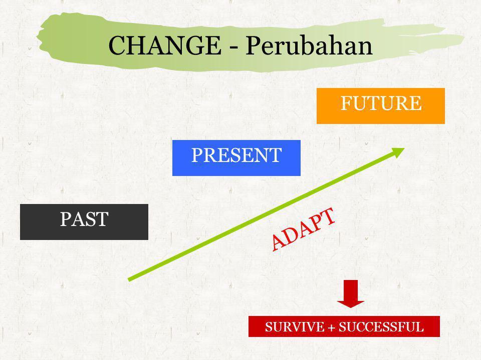 CHANGE - Perubahan PAST PRESENT FUTURE ADAPT SURVIVE + SUCCESSFUL