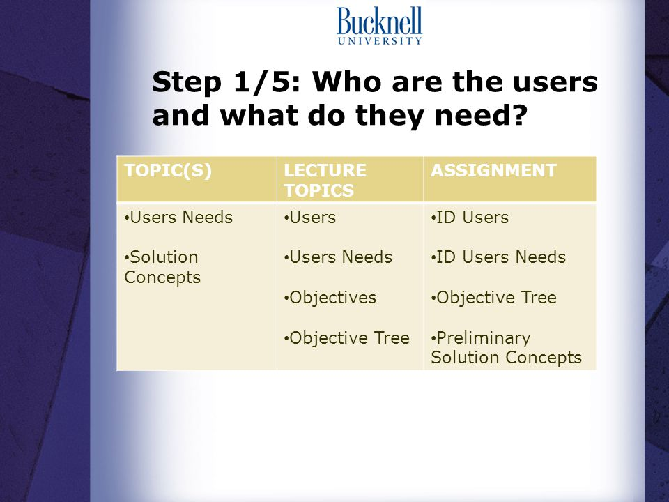 Step 1/5: Who are the users and what do they need.