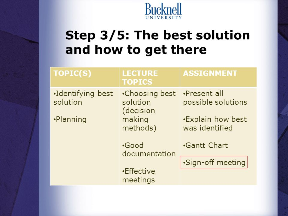 Step 3/5: The best solution and how to get there TOPIC(S)LECTURE TOPICS ASSIGNMENT Identifying best solution Planning Choosing best solution (decision making methods) Good documentation Effective meetings Present all possible solutions Explain how best was identified Gantt Chart Sign-off meeting