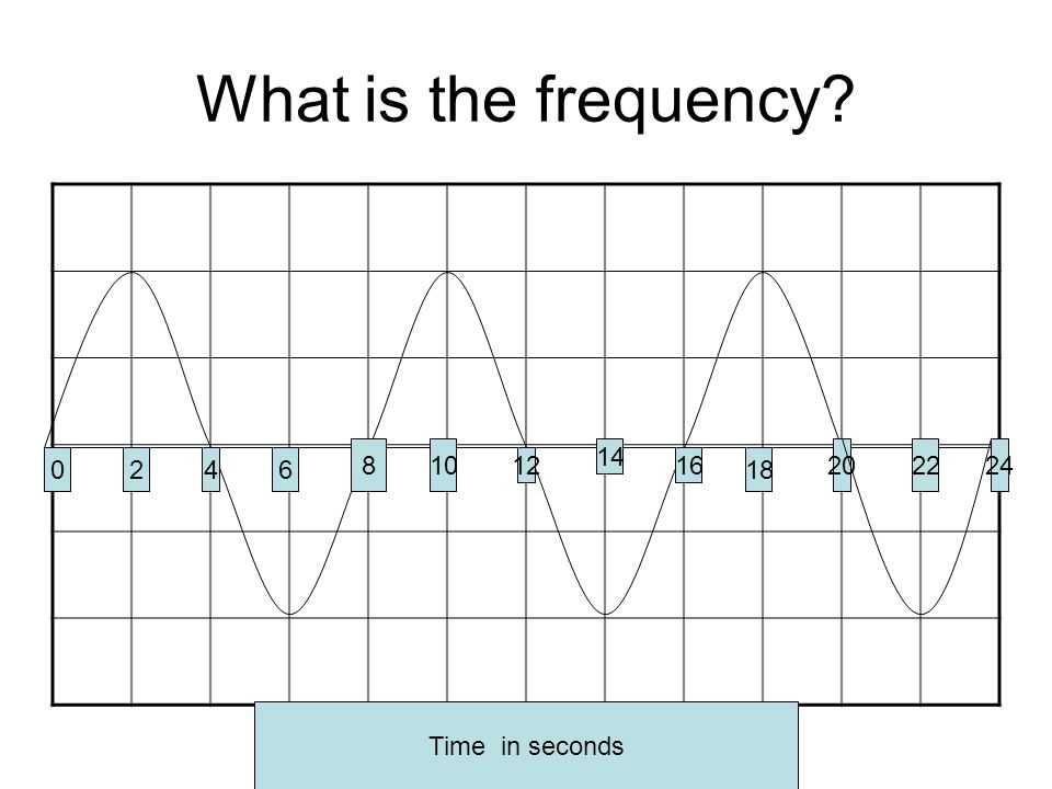 What is the frequency 0246 810 12 14 16 18 20 Time in seconds 2224