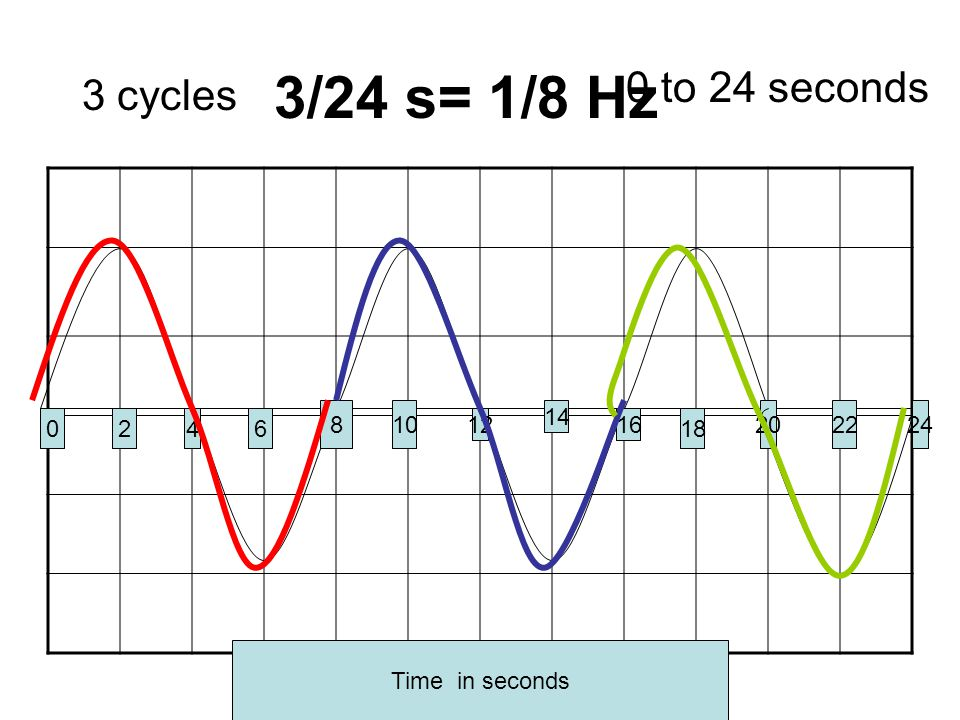 0246 810 12 14 16 18 20 Time in seconds 2224 3 cycles 0 to 24 seconds 3/24 s= 1/8 Hz