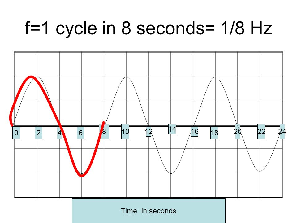 f=1 cycle in 8 seconds= 1/8 Hz 0246 810 12 14 16 18 20 Time in seconds 2224