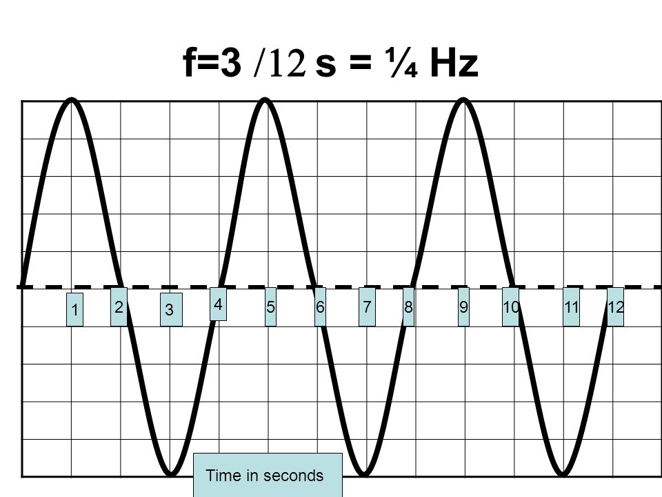 Or determine the time for 1 full wave cycle