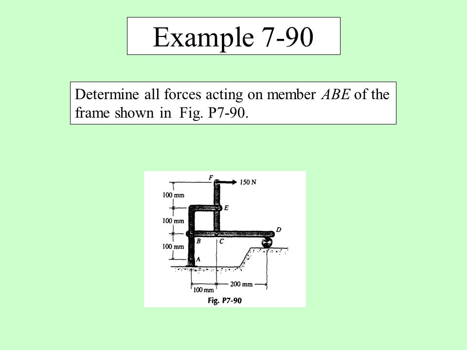 Example 7-90 Determine all forces acting on member ABE of the frame shown in Fig. P7-90.