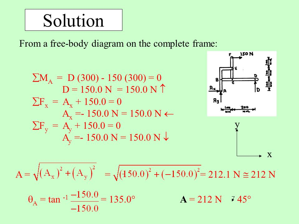 Solution x y From a free-body diagram on the complete frame:  M A = D (300) - 150 (300) = 0 D = 150.0 N = 150.0 N   F x = A x + 150.0 = 0 A x =- 15