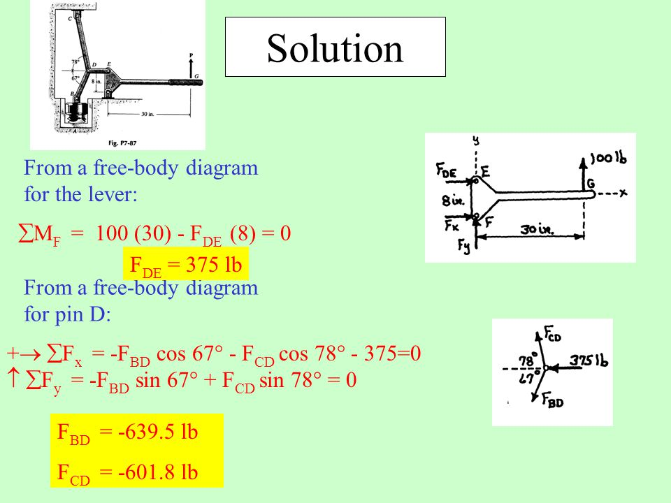 Solution From a free-body diagram for the lever:  M F = 100 (30) - F DE (8) = 0 +   F x = -F BD cos 67  - F CD cos 78  - 375=0   F y = -F BD si