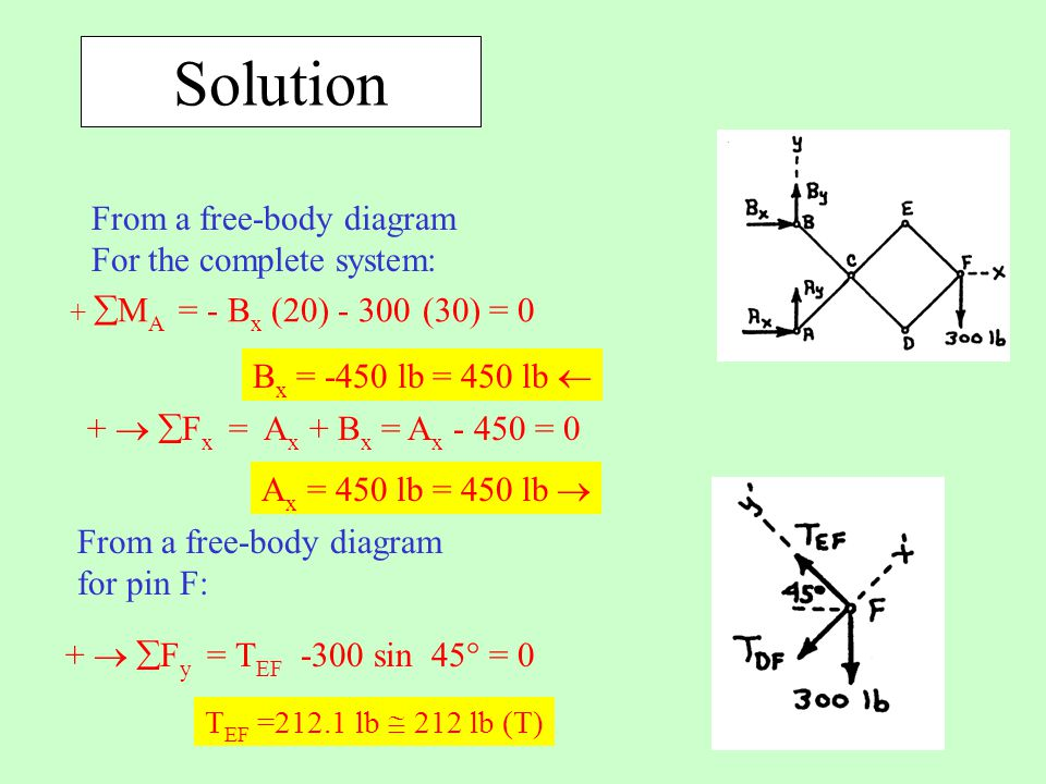 Solution From a free-body diagram For the complete system: From a free-body diagram for pin F: +   F x = A x + B x = A x - 450 = 0 +  M A = - B x (