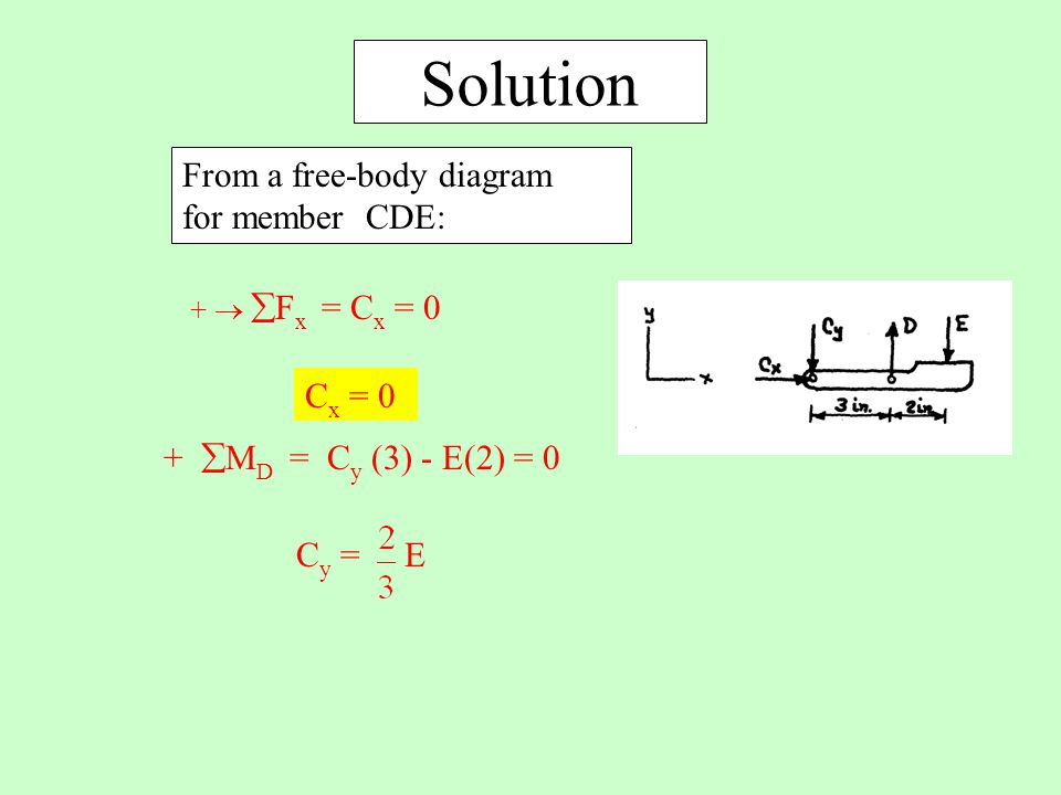 Solution From a free-body diagram for member CDE: +   F x = C x = 0 C x = 0 +  M D = C y (3) - E(2) = 0 C y = E