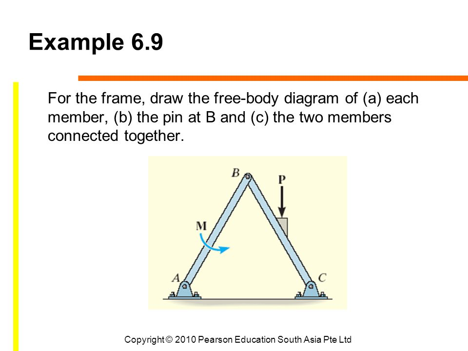 Copyright © 2010 Pearson Education South Asia Pte Ltd Example 6.9 For the frame, draw the free-body diagram of (a) each member, (b) the pin at B and (c) the two members connected together.