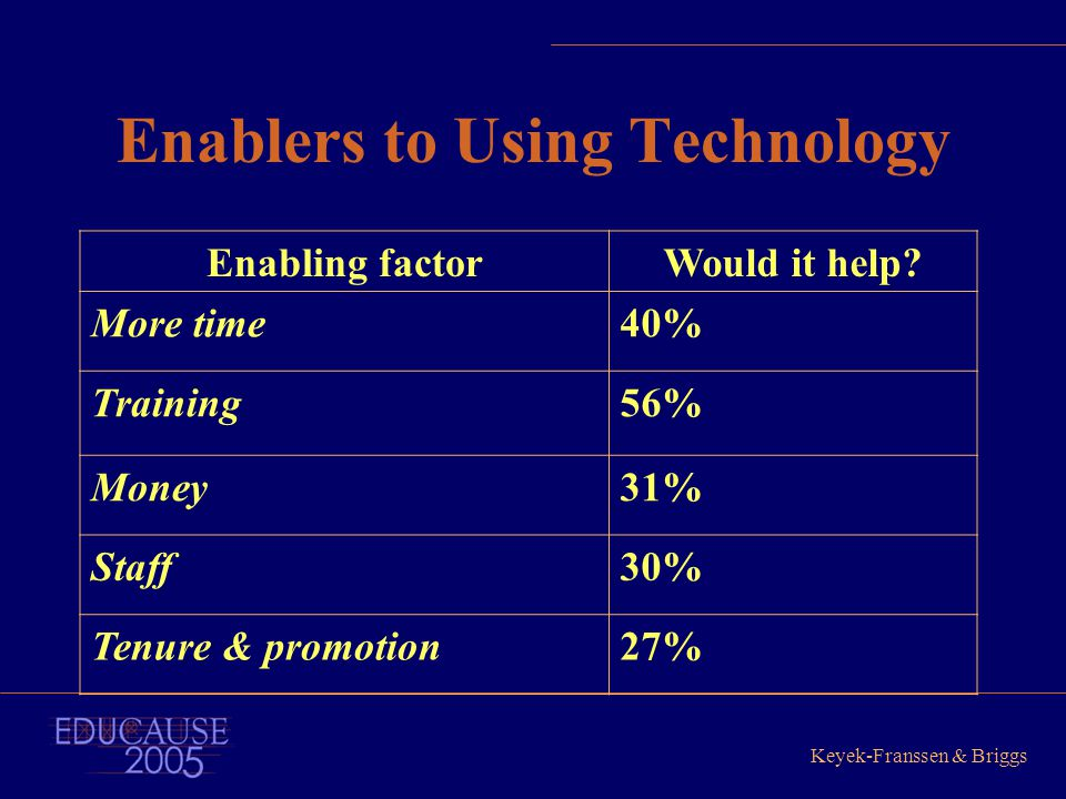 Keyek-Franssen & Briggs Enablers to Using Technology Enabling factorWould it help? More time40% Training56% Money31% Staff30% Tenure & promotion27%