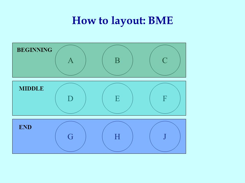 How to layout: BME A D GHJ EF CB BEGINNING MIDDLE END