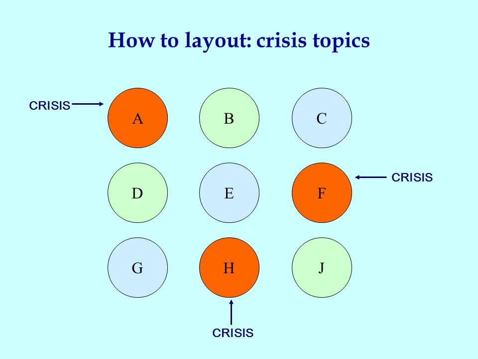 How to layout: crisis topics A D GHJ EF CB CRISIS