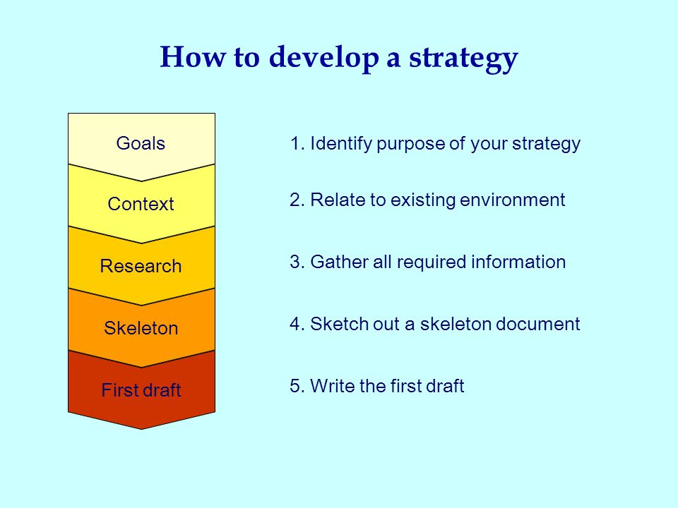 First draft 5. Write the first draft Skeleton 4. Sketch out a skeleton document Research 3.