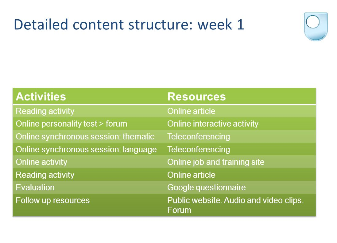 Detailed content structure: week 1