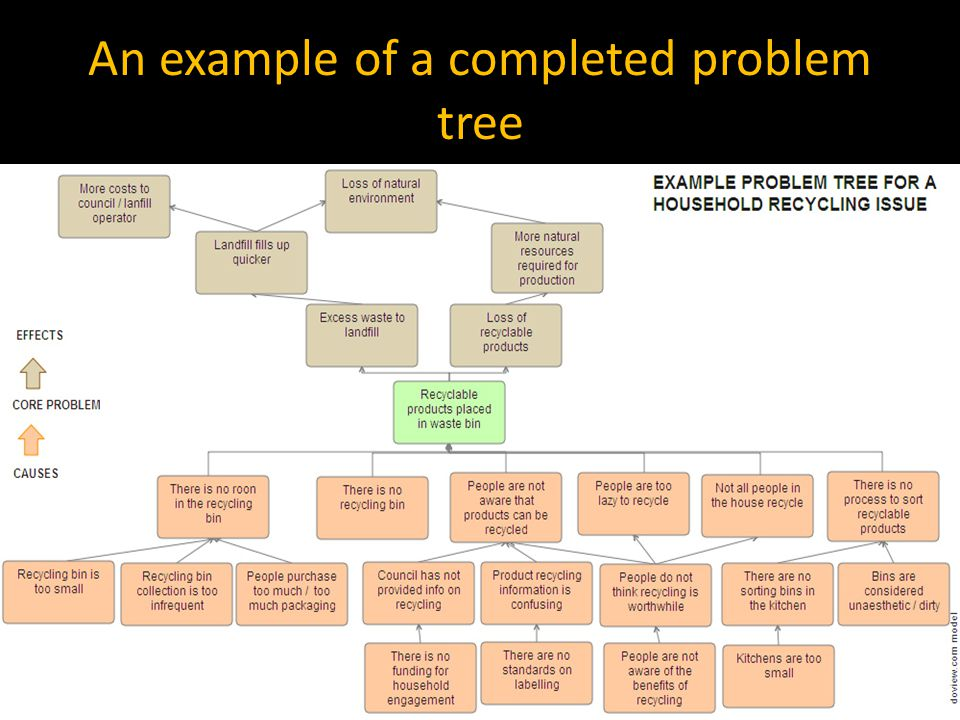 An example of a completed problem tree