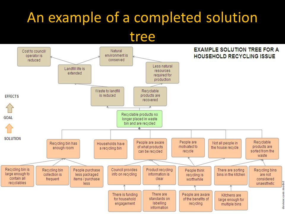An example of a completed solution tree