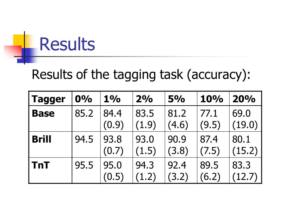 Results Tagger0%1%2%5%10%20% Base85.284.4 (0.9) 83.5 (1.9) 81.2 (4.6) 77.1 (9.5) 69.0 (19.0) Brill94.593.8 (0.7) 93.0 (1.5) 90.9 (3.8) 87.4 (7.5) 80.1 (15.2) TnT95.595.0 (0.5) 94.3 (1.2) 92.4 (3.2) 89.5 (6.2) 83.3 (12.7) Results of the tagging task (accuracy):