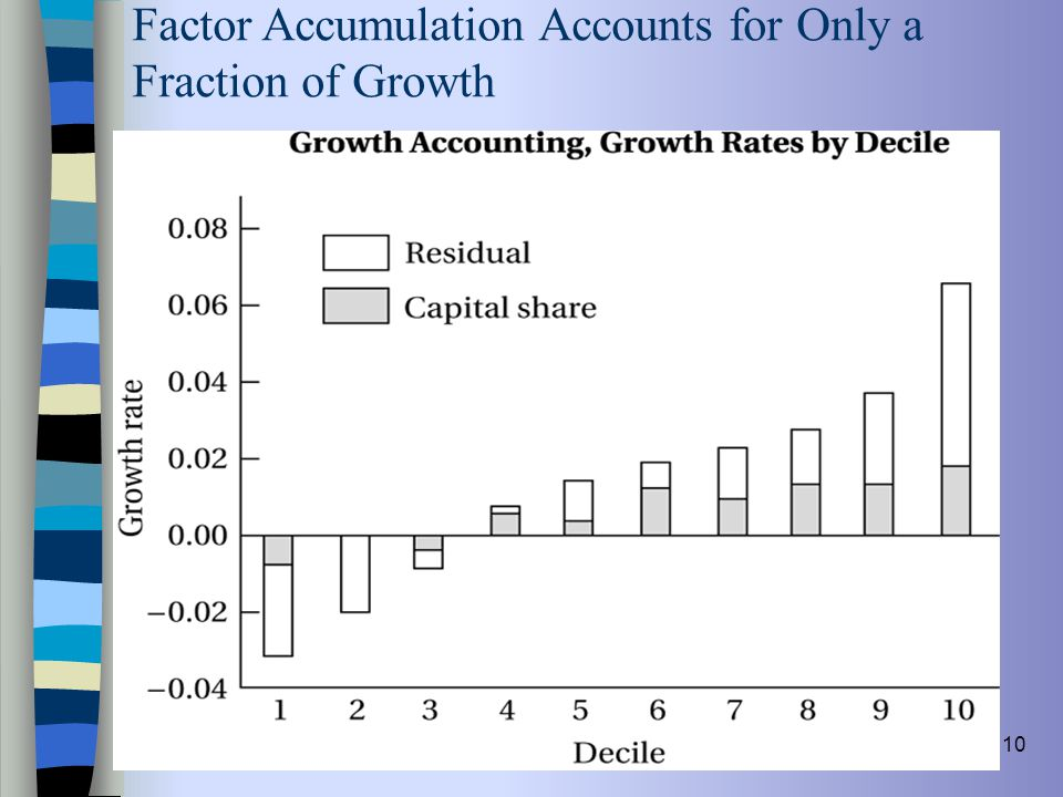 10 Factor Accumulation Accounts for Only a Fraction of Growth