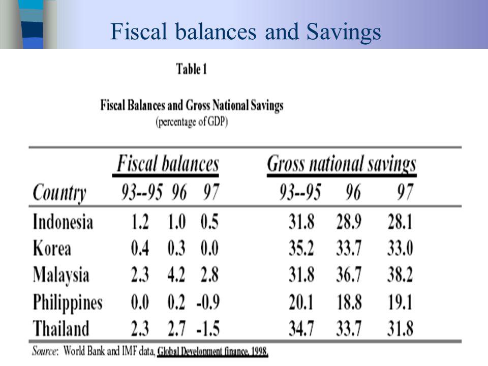 22 Fiscal balances and Savings