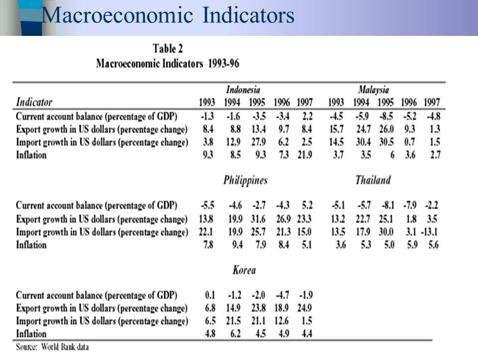 23 Macroeconomic Indicators