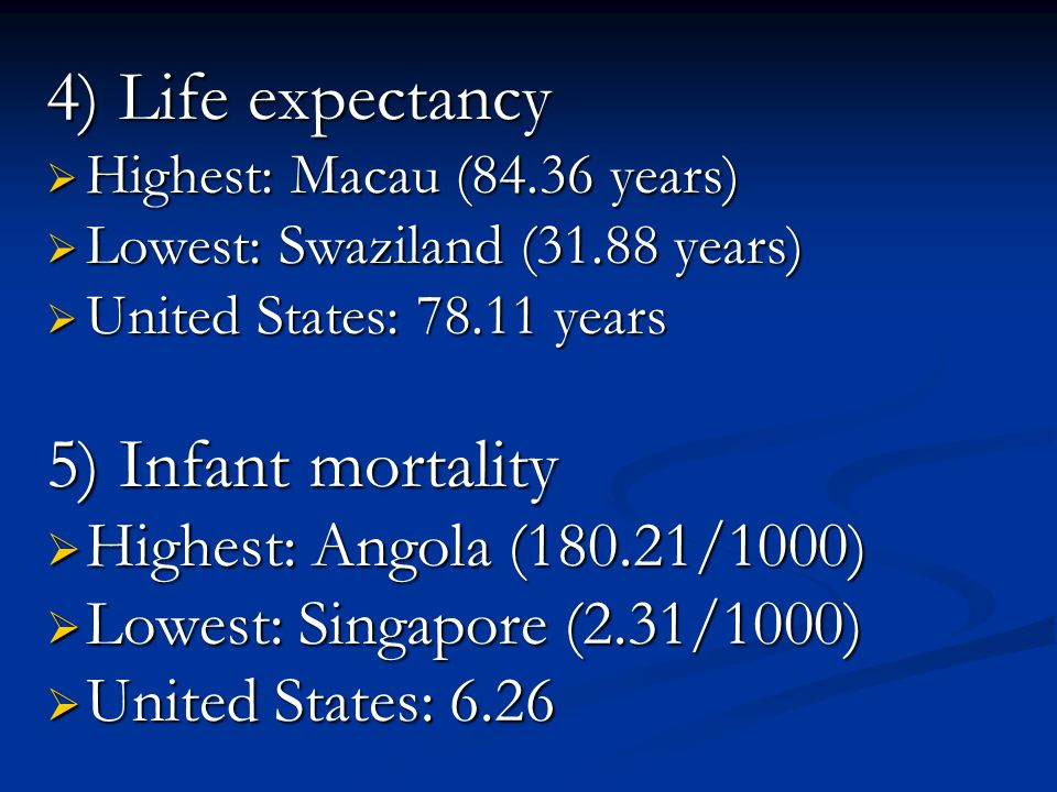 4) Life expectancy  Highest: Macau (84.36 years)  Lowest: Swaziland (31.88 years)  United States: 78.11 years 5) Infant mortality  Highest: Angola