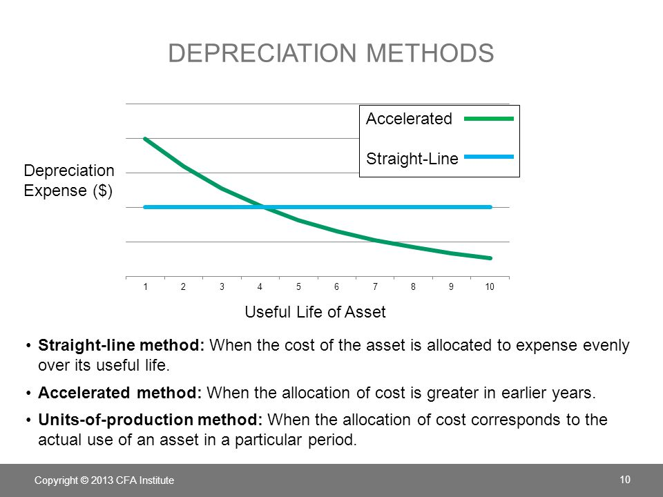DEPRECIATION METHODS Straight-line method: When the cost of the asset is allocated to expense evenly over its useful life. Accelerated method: When th