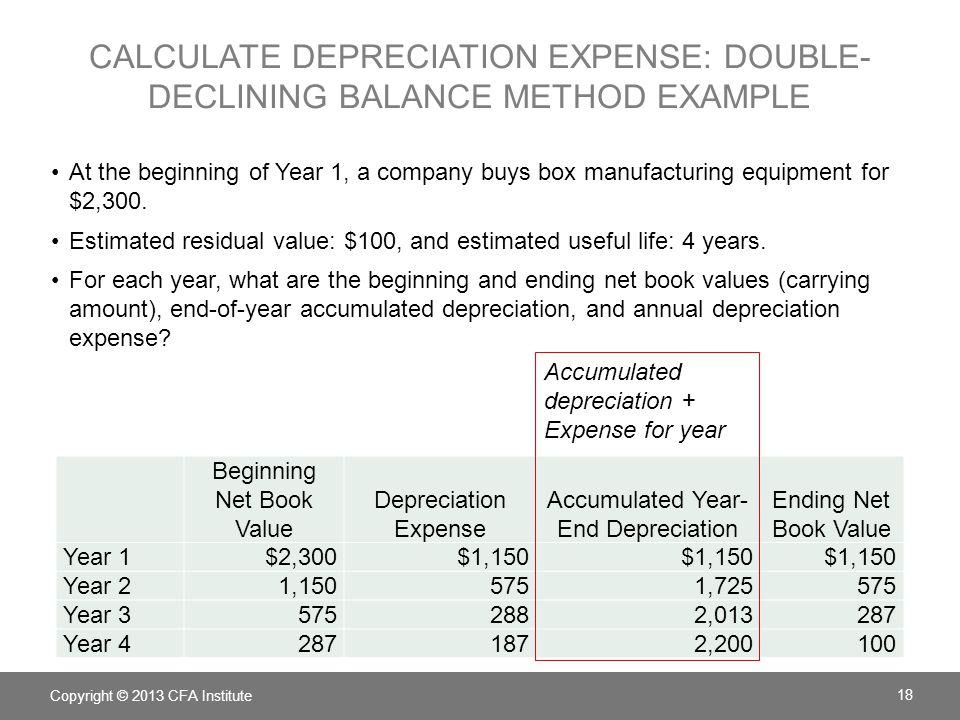 Beginning Net Book Value Depreciation Expense Accumulated Year- End Depreciation Ending Net Book Value Year 1$2,300$1,150 Year 21,1505751,725575 Year