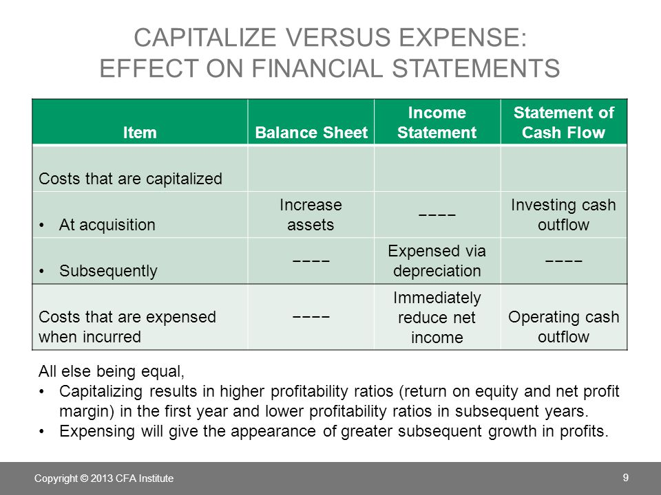 CAPITALIZE VERSUS EXPENSE: EFFECT ON FINANCIAL STATEMENTS Copyright © 2013 CFA Institute 9 ItemBalance Sheet Income Statement Statement of Cash Flow C